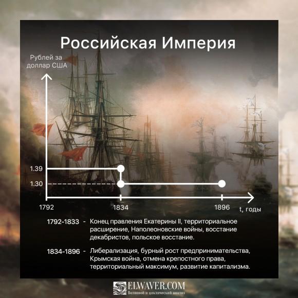 Курс рубля в Российской империи 1792-1896