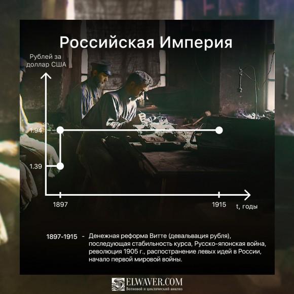 Курс рубля в Российской империи 1897-1916