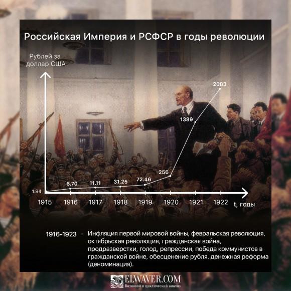 Курс рубля в Российской империи и во время гражданской войны 1916-1923