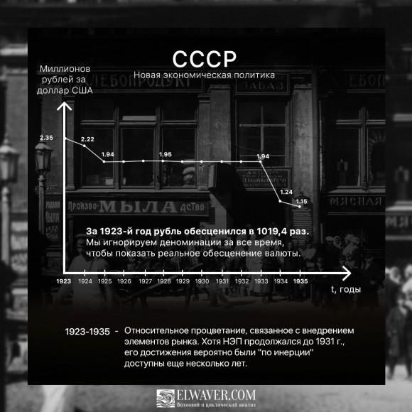 Курс рубля в СССР 1923-1935