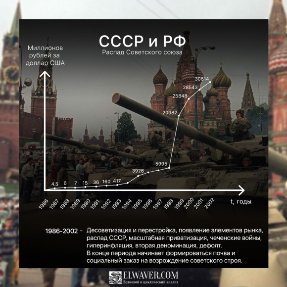 Курс рубля в СССР и РФ 1986-2002