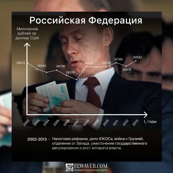 Курс рубля в РФ 2002-2013
