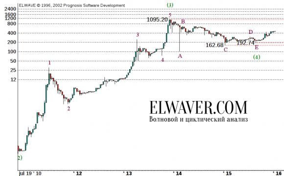 Прогноз курса Bitcoin