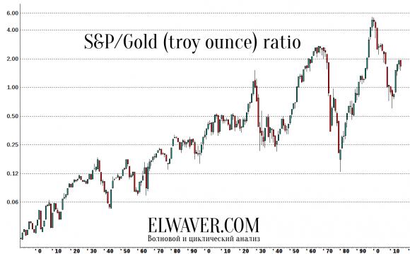 Индекс S&P500 в пересчете на унции золота с конца XIX века (восстановленный).