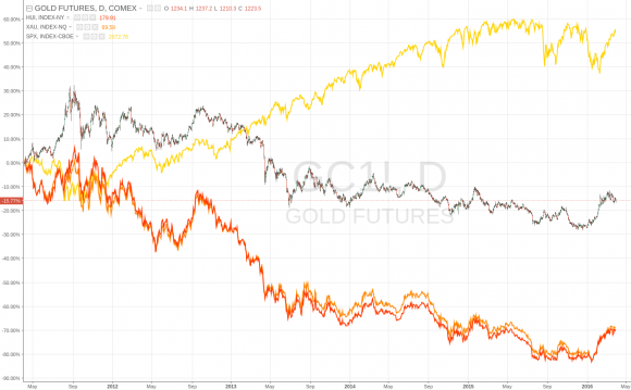 Gold vs. S&P500 vs. HUI (NYSE ArCa Gold Bugs Index) vs. XAU (Philadelphia Gold & Silver Index)
