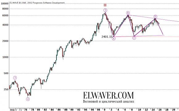 9_CAC40 Cycle IV