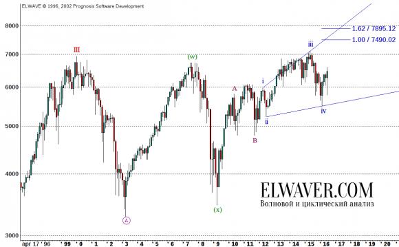 Прогноз по FTSE100