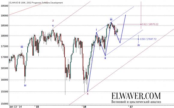Прогноз по индексу Dow-Jones