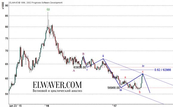Прогноз курса доллара к рублю на 2017 год