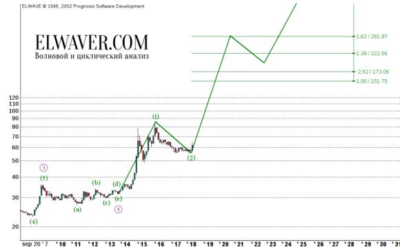 Прогноз курса доллара к рублю на 2018 год