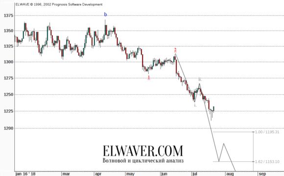 Прогноз цен на золото на 2018 г.