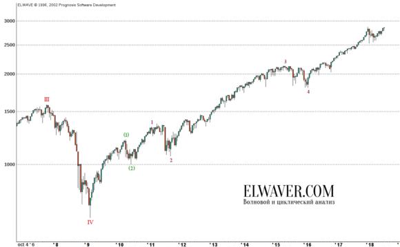 Прогноз по индексу S&P500