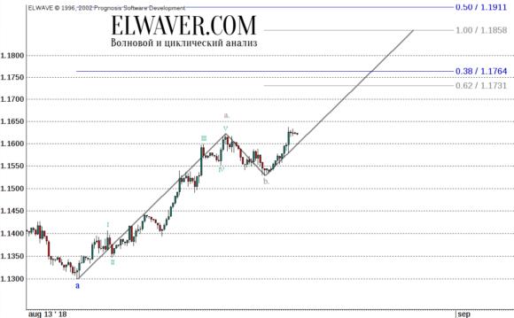 Прогноз EUR/USD на 2018 год
