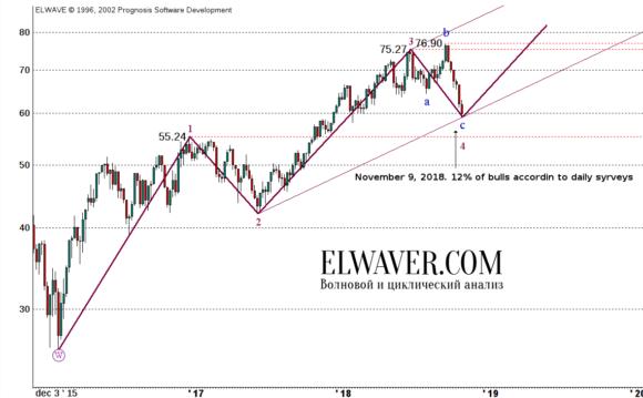 Прогноз цен на нефть на 2018 г.