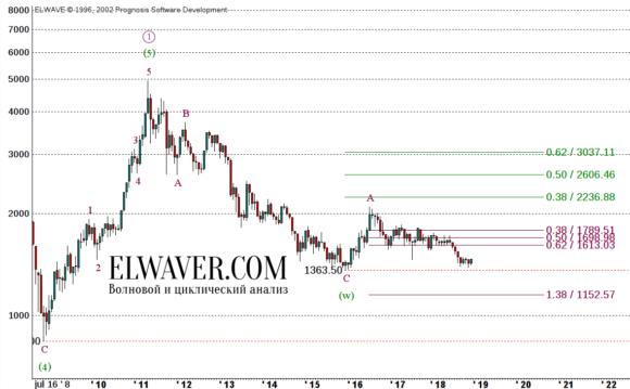 Прогноз цен на серебро на 2019 год