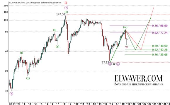 Прогноз цен на нефть на 2019 г.
