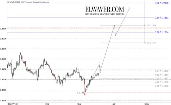 Прогноз EUR/USD на 2019 год