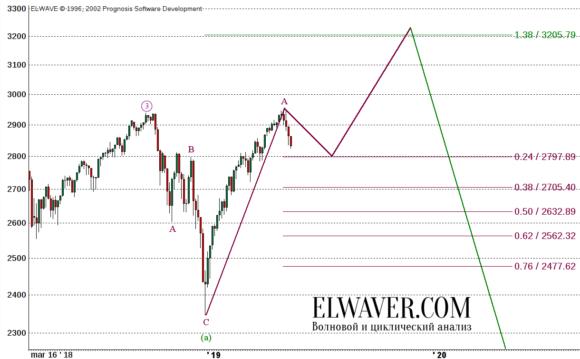 Прогноз по индексу S&P500 на 2019 год