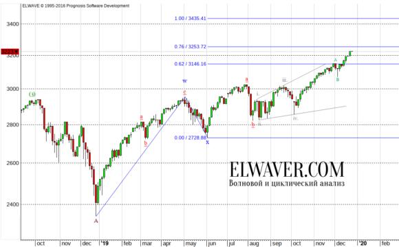 Прогноз по индексу S&P500 на 2020 год