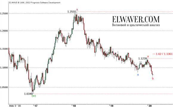 Прогноз EUR/USD на 2020 год