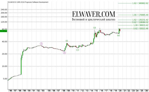 Волновой анализ рубля