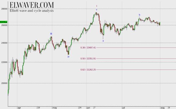 Волновой анализ индекса Dow-Jones