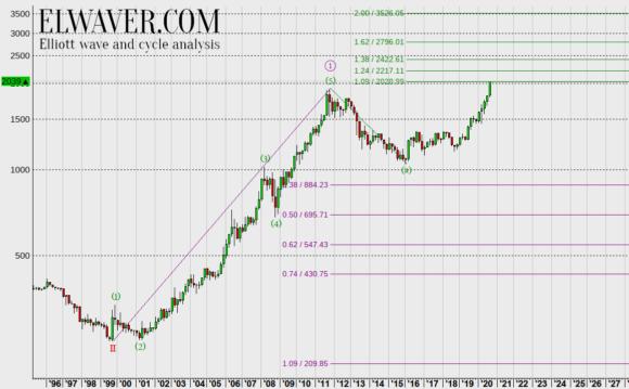 Прогноз цен на золото на 2020 год