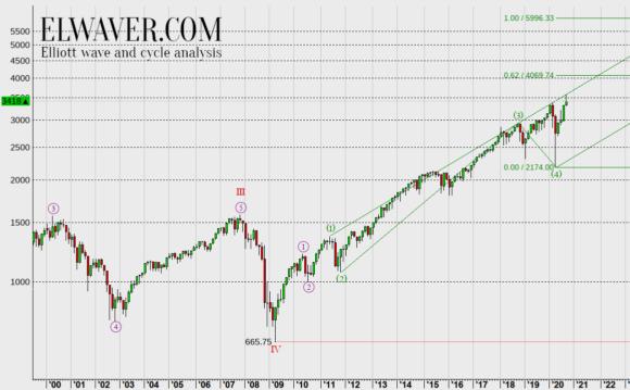 Волновой анализ индекса NASDAQ